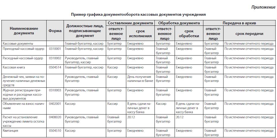 Пример графика документооборота кассовых документов бюджетного учреждения