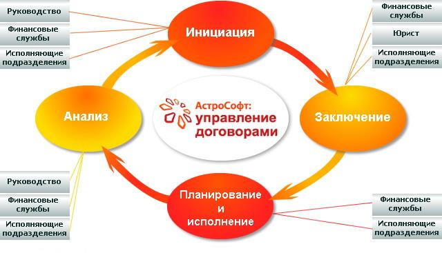 «АстроСофт: управление договорами» - это продукт, реализованный на платформе 1С, и предназначенный для автоматизации процессов и систем финансового управления и управления продажами в разрезе договорной деятельности.