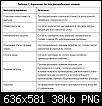 Нажмите на изображение для увеличения.  Название:таблица.PNG Просмотров:830 Размер:37.8 Кб ID:761