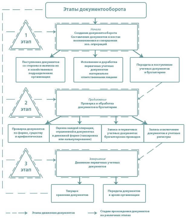 Этапы документооборота
