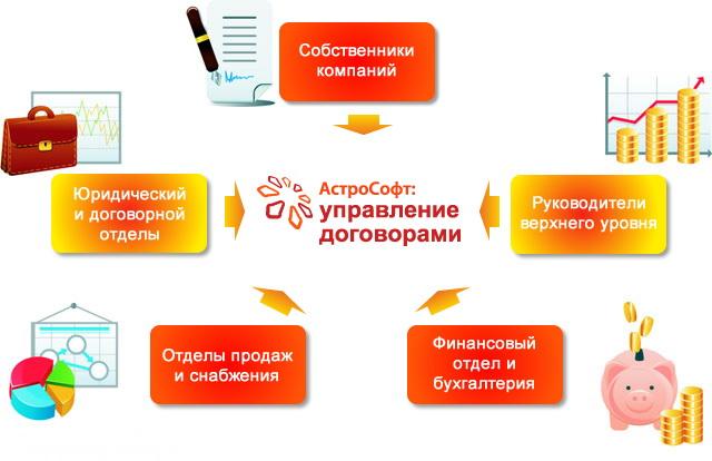 Программа «АстроCофт: управление договорами» позволит Вам наладить системную работу компании, которая приведёт к повышению самостоятельности Вашего бизнеса.