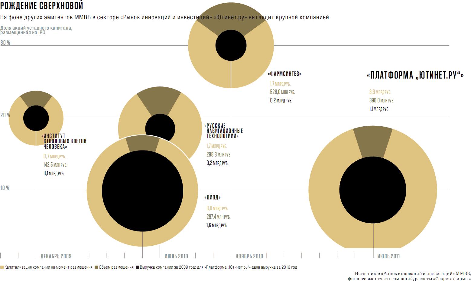На фоне других эмитентов ММВБ в секторе «Рынок инноваций и инвестиций» Ютинет.ру выглядит крупной компанией. Доля акций уставного капитала, размещённая на IPO.